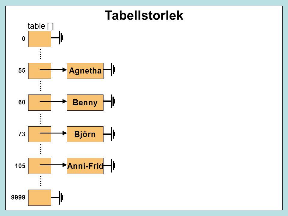 Benny Anni-Frid Agnetha table [ ] 9999 Tabellstorlek Björn 105 73 60 55 0 …..
