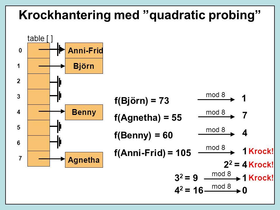 Krockhantering med quadratic probing Benny Agnetha table [ ] 6 4 2 0 1 3 5 7 1 7 4 1 f(Björn) = 73 f(Agnetha) = 55 f(Benny) = 60 f(Anni-Frid) = 105 mod 8 Björn 2 2 = 4 Krock.