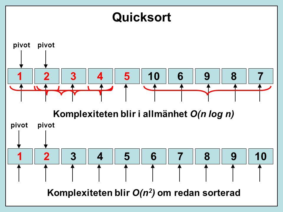 Quicksort 59347106281 pivot 939492715151 4232342 Komplexiteten blir i allmänhet O(n log n) 67981051342 pivot 1 2 Komplexiteten blir O(n 2 ) om redan sorterad
