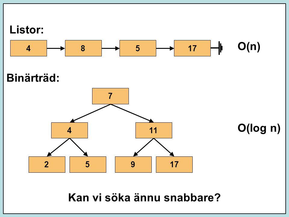 Listor: O(n) Binärträd: O(log n) Kan vi söka ännu snabbare 48517 7 411 17259