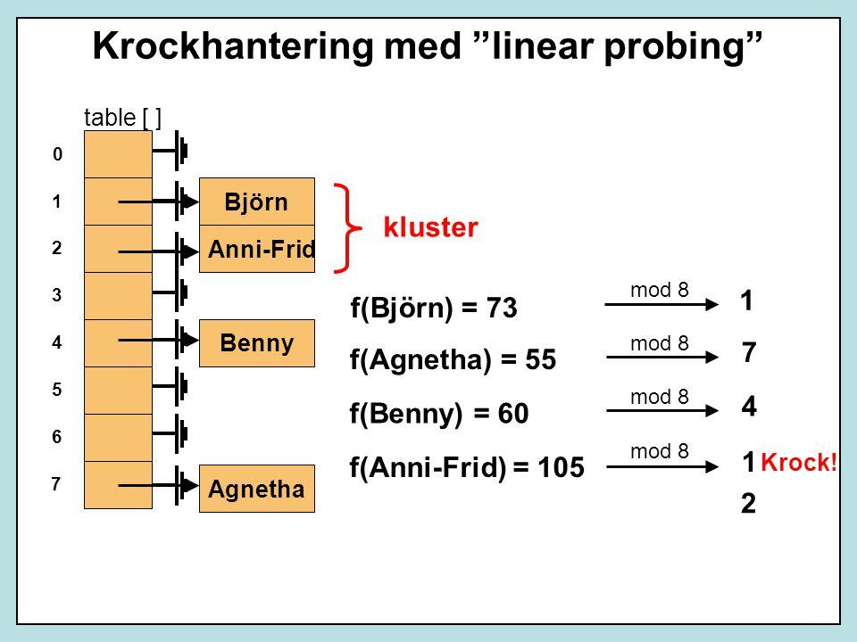 Krockhantering med linear probing Benny Agnetha table [ ] 6 4 2 0 1 3 5 7 1 7 4 1 f(Björn) = 73 f(Agnetha) = 55 f(Benny) = 60 f(Anni-Frid) = 105 mod 8 Anni-Frid Björn 2 Krock.