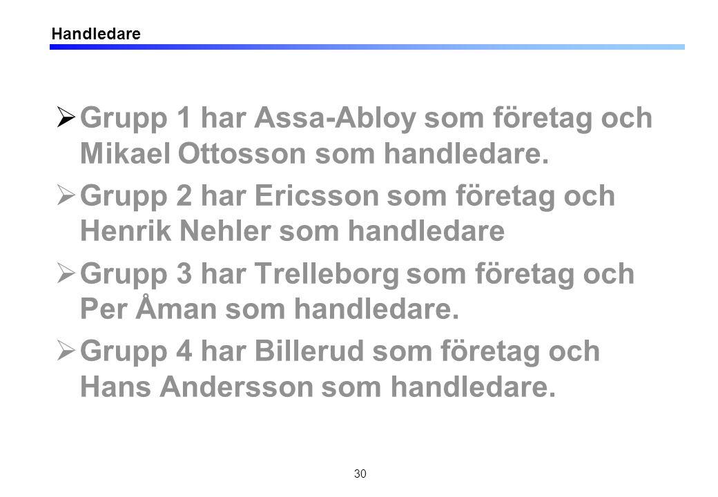 30 Handledare  Grupp 1 har Assa-Abloy som företag och Mikael Ottosson som handledare.