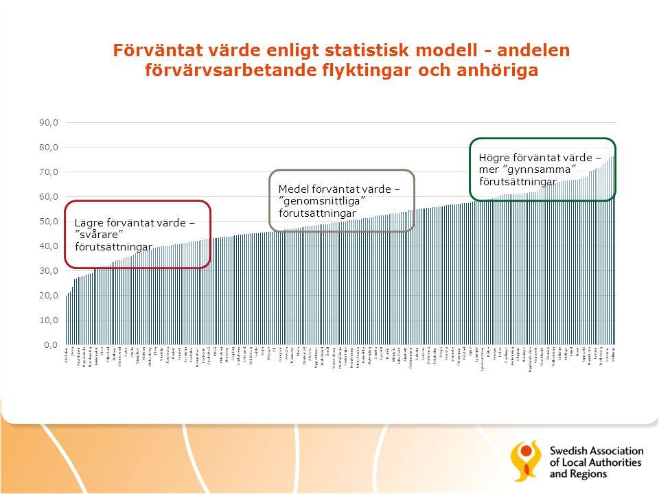 Förväntat värde enligt statistisk modell - andelen förvärvsarbetande flyktingar och anhöriga