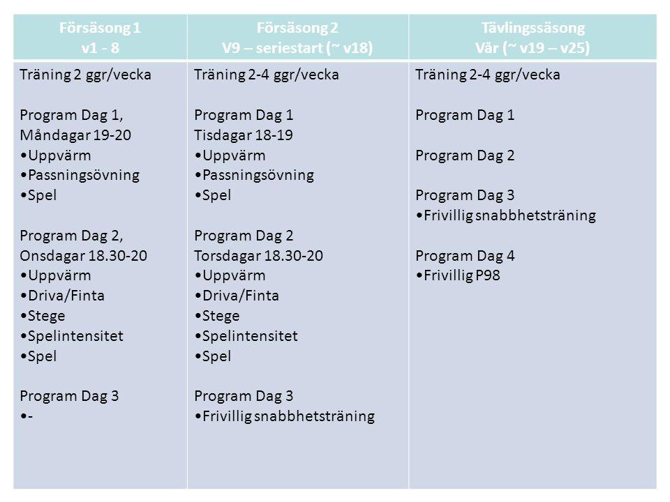 Försäsong 1 v1 - 8 Försäsong 2 V9 – seriestart (~ v18) Tävlingssäsong Vår (~ v19 – v25) Träning 2 ggr/vecka Program Dag 1, Måndagar 19-20 Uppvärm Passningsövning Spel Program Dag 2, Onsdagar 18.30-20 Uppvärm Driva/Finta Stege Spelintensitet Spel Program Dag 3 - Träning 2-4 ggr/vecka Program Dag 1 Tisdagar 18-19 Uppvärm Passningsövning Spel Program Dag 2 Torsdagar 18.30-20 Uppvärm Driva/Finta Stege Spelintensitet Spel Program Dag 3 Frivillig snabbhetsträning Träning 2-4 ggr/vecka Program Dag 1 Program Dag 2 Program Dag 3 Frivillig snabbhetsträning Program Dag 4 Frivillig P98