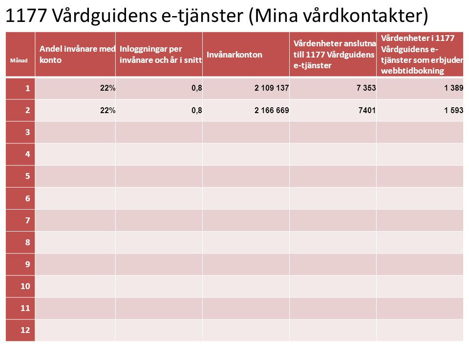 1177 Vårdguidens e-tjänster (Mina vårdkontakter) Månad Andel invånare med konto Inloggningar per invånare och år i snitt Invånarkonton Vårdenheter ans