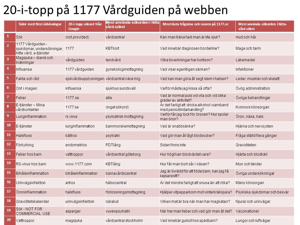 20-i-topp på 1177 Vårdguiden på webben Sidor med flest sidvisningar20-i-topp sökord från Google Mest använda sökorden i hitta vård-söket Mest lästa frågorna och svaren på 1177.seMest använda sökorden i hitta- vård söket 1 Sök(not provided)vårdcentralKan man träna fast man är lite sjuk Hud och hår 2 1177 Vårdguiden - sjukdomar, undersökningar, hitta vård, e-tjänster 1177KBTkortVad innebär diagnosen borderline Mage och tarm 3 Magsjuka – diarré och kräkningar vårdguidentandvårdVilka biverkningar har kortison Läkemedel 4 Influensa1177 vårdguidengynekologimottagningVad visar egentligen sänkan Infektioner 5 Fakta och rådsjukvårdsupplysningenvårdcentral nära migVad kan man göra åt segt slem i halsen Leder, muskler och skelett 6 Ont i mageninfluensasjukhus sundsvallVarför måste jag kissa så ofta Övrig administration 7 Feber1177.sealla Vad är normal puls vid vila och vid olika grader av aktivitet.