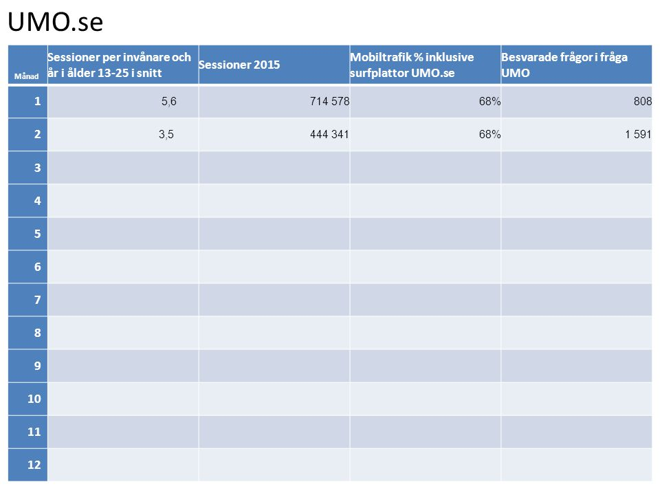 UMO.se Månad Sessioner per invånare och år i ålder 13-25 i snitt Sessioner 2015 Mobiltrafik % inklusive surfplattor UMO.se Besvarade frågor i fråga UMO 1 5,6714 57868%808 2 3,5444 34168%1 591 3 4 5 6 7 8 9 10 11 12