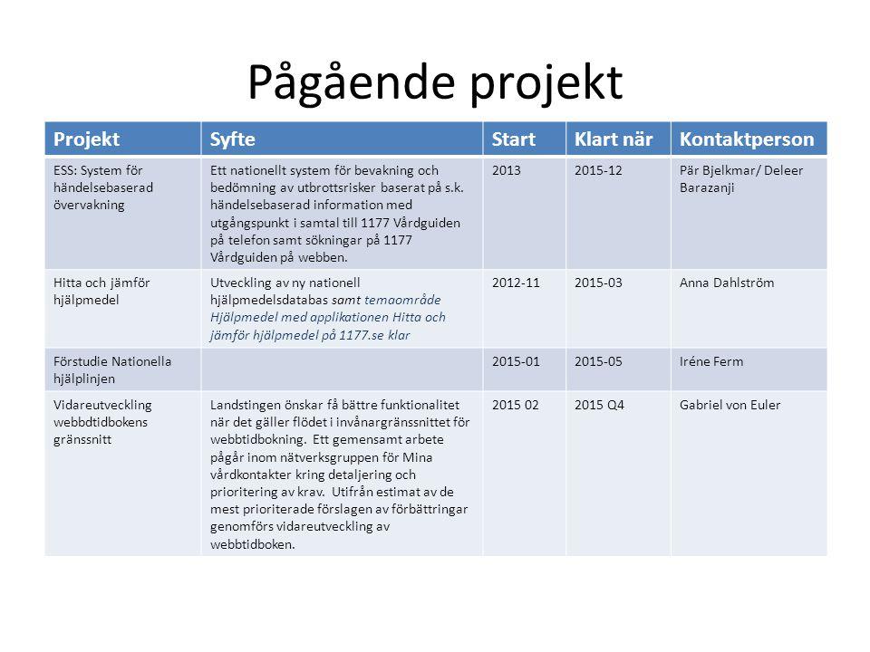 Pågående projekt ProjektSyfteStartKlart närKontaktperson ESS: System för händelsebaserad övervakning Ett nationellt system för bevakning och bedömning av utbrottsrisker baserat på s.k.