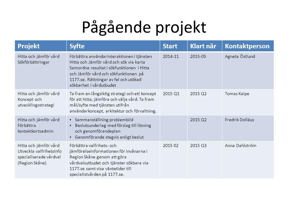 Pågående projekt ProjektSyfteStartKlart närKontaktperson Hitta och jämför vård Sökförbättringar Förbättra användarinteraktionen i tjänsten Hitta och J