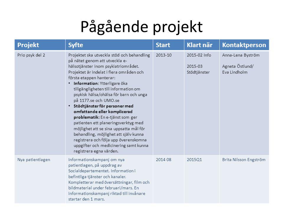 Pågående projekt ProjektSyfteStartKlart närKontaktperson Prio psyk del 2Projektet ska utveckla stöd och behandling på nätet genom att utveckla e- hälsotjänster inom psykiatriområdet.