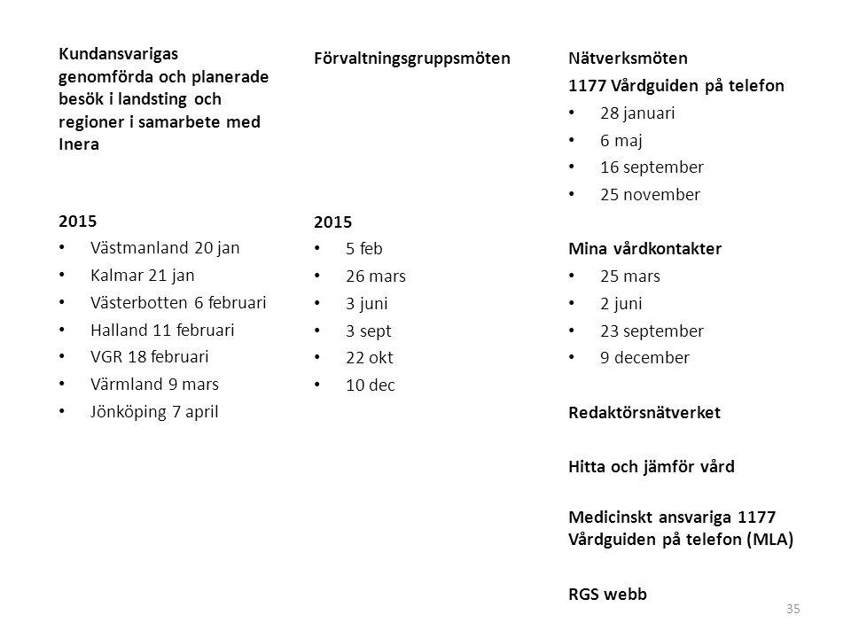 35 Förvaltningsgruppsmöten 2015 5 feb 26 mars 3 juni 3 sept 22 okt 10 dec Kundansvarigas genomförda och planerade besök i landsting och regioner i sam