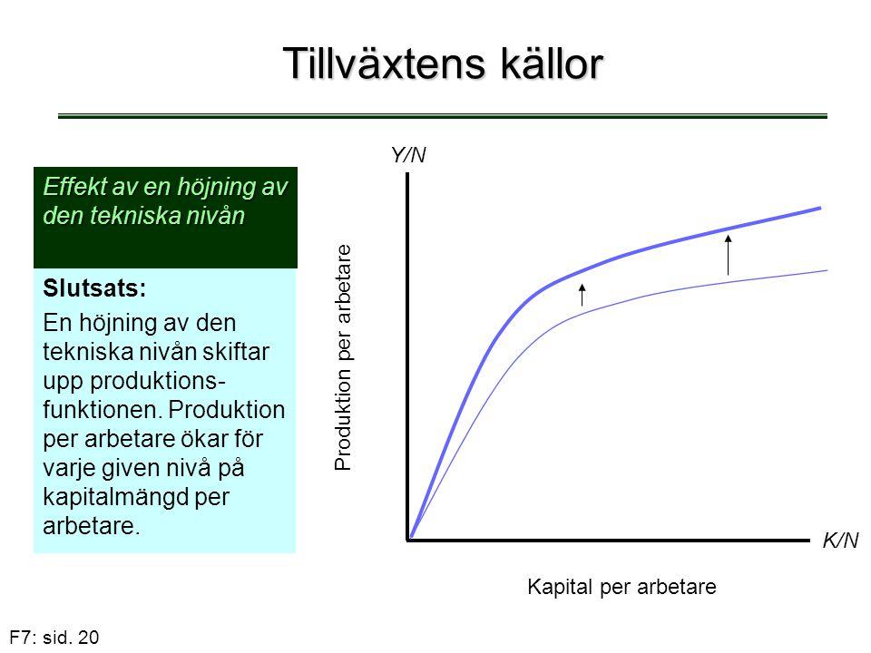 F7: sid. 20 Tillväxtens källor Effekt av en höjning av den tekniska nivån Slutsats: En höjning av den tekniska nivån skiftar upp produktions- funktion