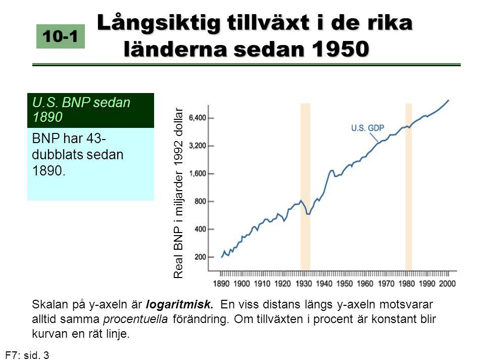 F7: sid. 3 Långsiktig tillväxt i de rika länderna sedan 1950 Långsiktig tillväxt i de rika länderna sedan 1950 U.S. BNP sedan 1890 10-1 BNP har 43- du