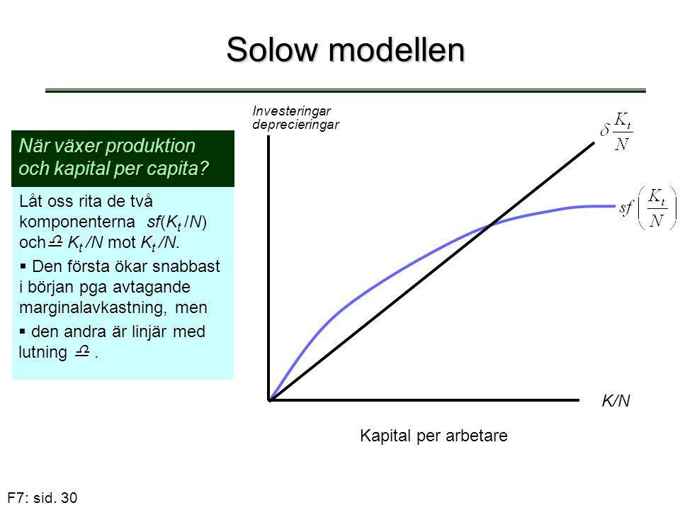 F7: sid. 30 Solow modellen När växer produktion och kapital per capita?  Låt oss rita de två komponenterna sf(K t /N) och  K t /N mot K t /N.  Den