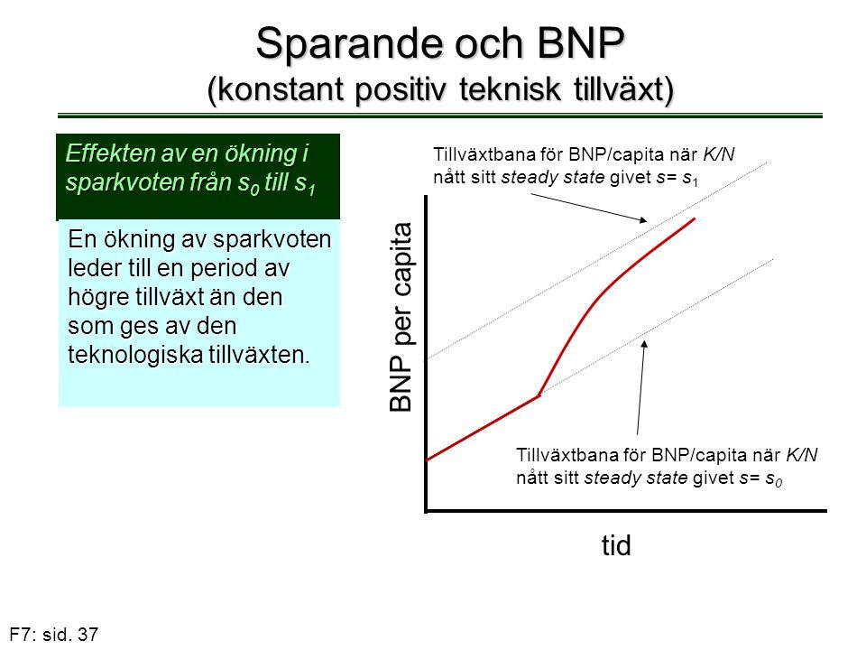 F7: sid. 37 Sparande och BNP (konstant positiv teknisk tillväxt) Effekten av en ökning i sparkvoten från s 0 till s 1 En ökning av sparkvoten leder ti
