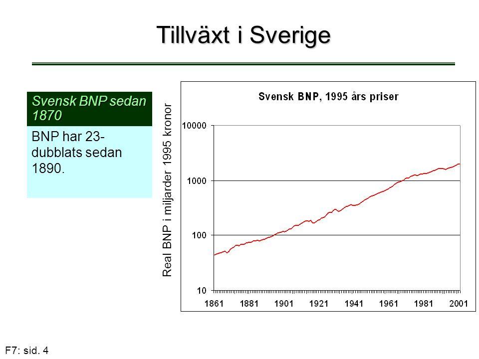 F7: sid. 4 Tillväxt i Sverige Svensk BNP sedan 1870 BNP har 23- dubblats sedan 1890. Real BNP i miljarder 1995 kronor