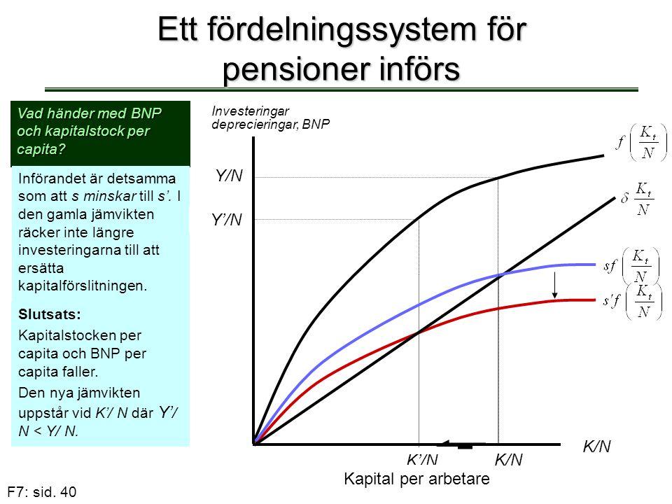 F7: sid. 40 Ett fördelningssystem för pensioner införs Vad händer med BNP och kapitalstock per capita? Införandet är detsamma som att s minskar till s