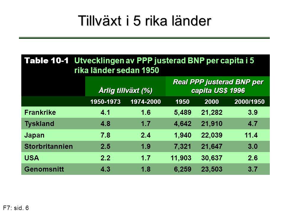 F7: sid. 6 Tillväxt i 5 rika länder Table 10-1 Utvecklingen av PPP justerad BNP per capita i 5 rika länder sedan 1950 Årlig tillväxt (%) Real PPP just