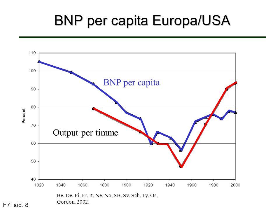 F7: sid. 8 BNP per capita Europa/USA Be, De, Fi, Fr, It, Ne, No, SB, Sv, Sch, Ty, Ös, Gordon, 2002. BNP per capita Output per timme