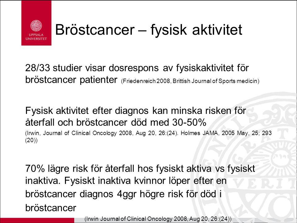 Bröstcancer – fysisk aktivitet 28/33 studier visar dosrespons av fysiskaktivitet för bröstcancer patienter (Friedenreich 2008, Brittish Journal of Spo