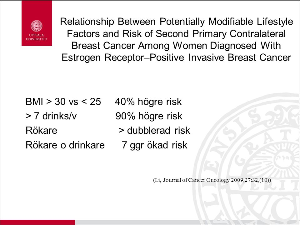 Relationship Between Potentially Modifiable Lifestyle Factors and Risk of Second Primary Contralateral Breast Cancer Among Women Diagnosed With Estrogen Receptor–Positive Invasive Breast Cancer BMI > 30 vs < 25 40% högre risk > 7 drinks/v 90% högre risk Rökare > dubblerad risk Rökare o drinkare 7 ggr ökad risk (Li, Journal of Cancer Oncology 2009;27:32,(10))
