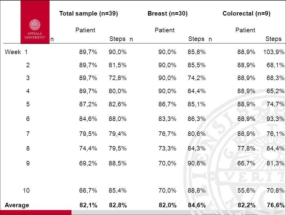 Total sample (n=39)Breast (n=30)Colorectal (n=9) Patient n Steps Patient n Steps Patient n Steps Week 189,7%90,0% 85,8%88,9%103,9% 289,7%81,5%90,0%85,5%88,9%68,1% 389,7%72,8%90,0%74,2%88,9%68,3% 489,7%80,0%90,0%84,4%88,9%65,2% 587,2%82,6%86,7%85,1%88,9%74,7% 684,6%88,0%83,3%86,3%88,9%93,3% 779,5%79,4%76,7%80,6%88,9%76,1% 874,4%79,5%73,3%84,3%77,8%64,4% 969,2%88,5%70,0%90,6%66,7%81,3% 1066,7%85,4%70,0%88,8%55,6%70,8% Average82,1%82,8%82,0%84,6%82,2%76,6%