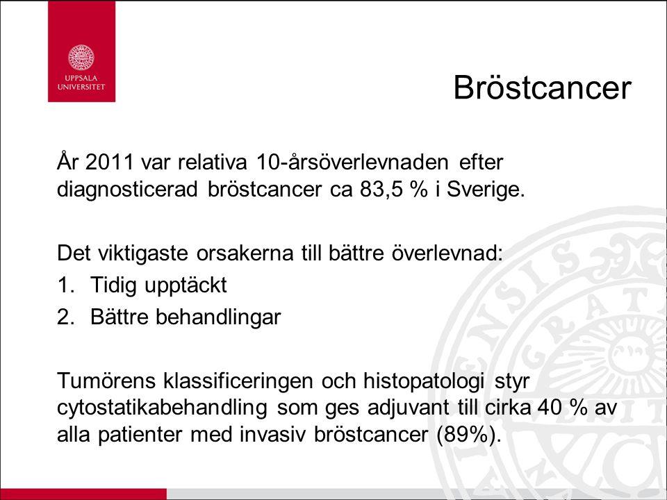 Bröstcancer År 2011 var relativa 10-årsöverlevnaden efter diagnosticerad bröstcancer ca 83,5 % i Sverige.