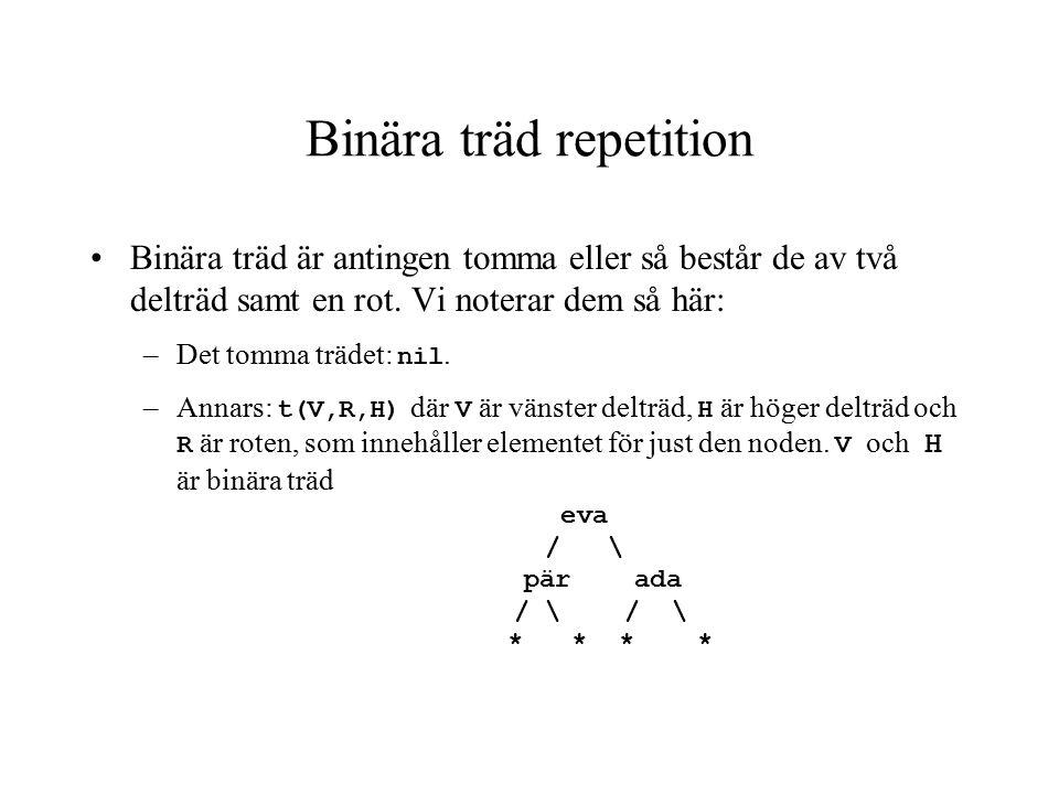 Binära träd repetition Ett ordnat binärt träd (binary dictionary) är antingen: –Det tomma trädet nil eller –Ett träd t(V,R,H) där alla noderna i V är mindre än R, alla noderna i H är större än R och delträden V och R är ordnade my / \ anna * / \ * eva / \ * *