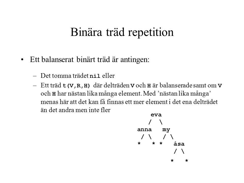 Binära träd repetition | ?- Tree = t(T1,linda,T2),T1=t(T3,eva,T4),T3=t(T5,anna,T6), T5=nil,T6=nil,T4=nil,T2=t(T7,nadja,T8),T7=t(T9,my,T10),T9=nil, T10=nil,T8=nil.
