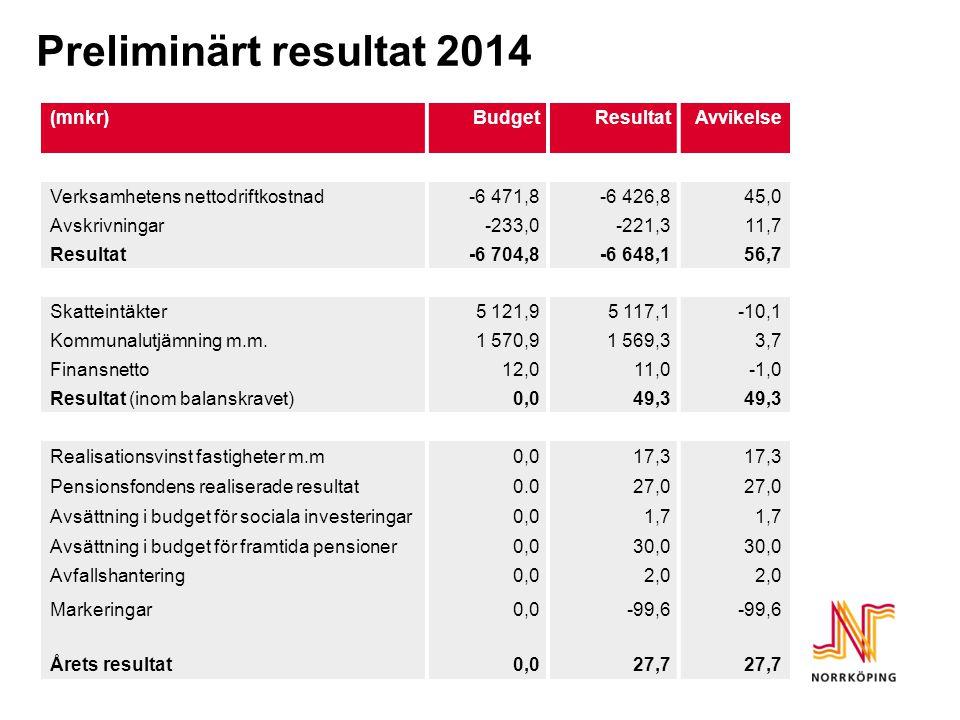 Preliminärt resultat 2014 (mnkr)BudgetResultatAvvikelse Verksamhetens nettodriftkostnad-6 471,8-6 426,845,0 Avskrivningar-233,0-221,311,7 Resultat-6 704,8-6 648,156,7 Skatteintäkter5 121,95 117,1-10,1 Kommunalutjämning m.m.1 570,91 569,33,7 Finansnetto12,011,0-1,0 Resultat (inom balanskravet)0,049,3 Realisationsvinst fastigheter m.m0,017,3 Pensionsfondens realiserade resultat0.027,0 Avsättning i budget för sociala investeringar0,01,7 Avsättning i budget för framtida pensioner0,030,0 Avfallshantering0,02,0 Markeringar0,0-99,6 Årets resultat0,027,7