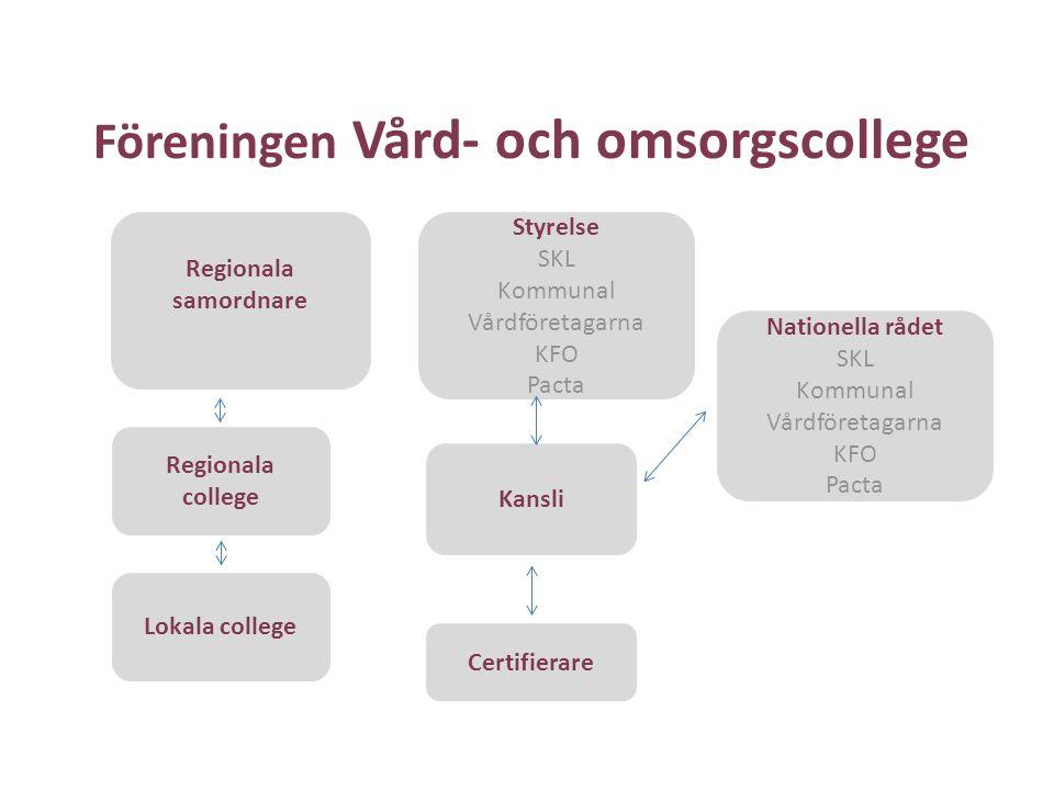Föreningen Vård- och omsorgscollege Styrelse SKL Kommunal Vårdföretagarna KFO Pacta Kansli Nationella rådet SKL Kommunal Vårdföretagarna KFO Pacta Reg