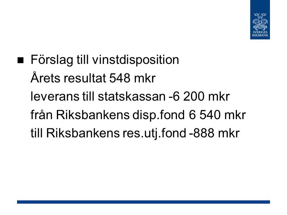 Förslag till vinstdisposition Årets resultat 548 mkr leverans till statskassan -6 200 mkr från Riksbankens disp.fond6 540 mkr till Riksbankens res.utj.fond -888 mkr