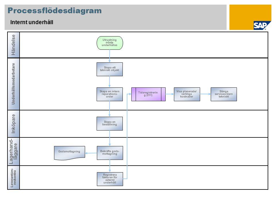 Bilaga Tjänsteproduktionsenhet Företag PE Leverantör Inköpsorganisation Person Material Använda basdata