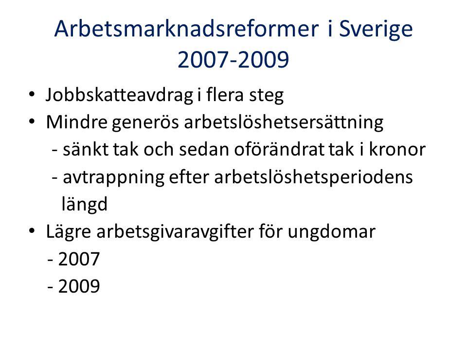 Arbetsmarknadsreformer i Sverige 2007-2009 Jobbskatteavdrag i flera steg Mindre generös arbetslöshetsersättning - sänkt tak och sedan oförändrat tak i kronor - avtrappning efter arbetslöshetsperiodens längd Lägre arbetsgivaravgifter för ungdomar - 2007 - 2009