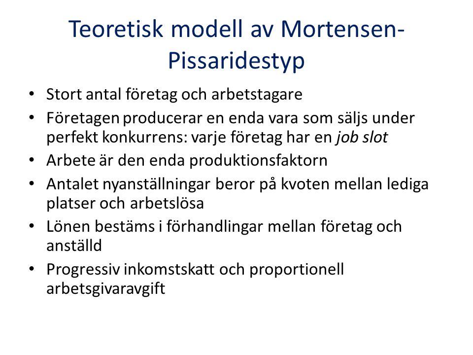 Teoretisk modell av Mortensen- Pissaridestyp Stort antal företag och arbetstagare Företagen producerar en enda vara som säljs under perfekt konkurrens: varje företag har en job slot Arbete är den enda produktionsfaktorn Antalet nyanställningar beror på kvoten mellan lediga platser och arbetslösa Lönen bestäms i förhandlingar mellan företag och anställd Progressiv inkomstskatt och proportionell arbetsgivaravgift