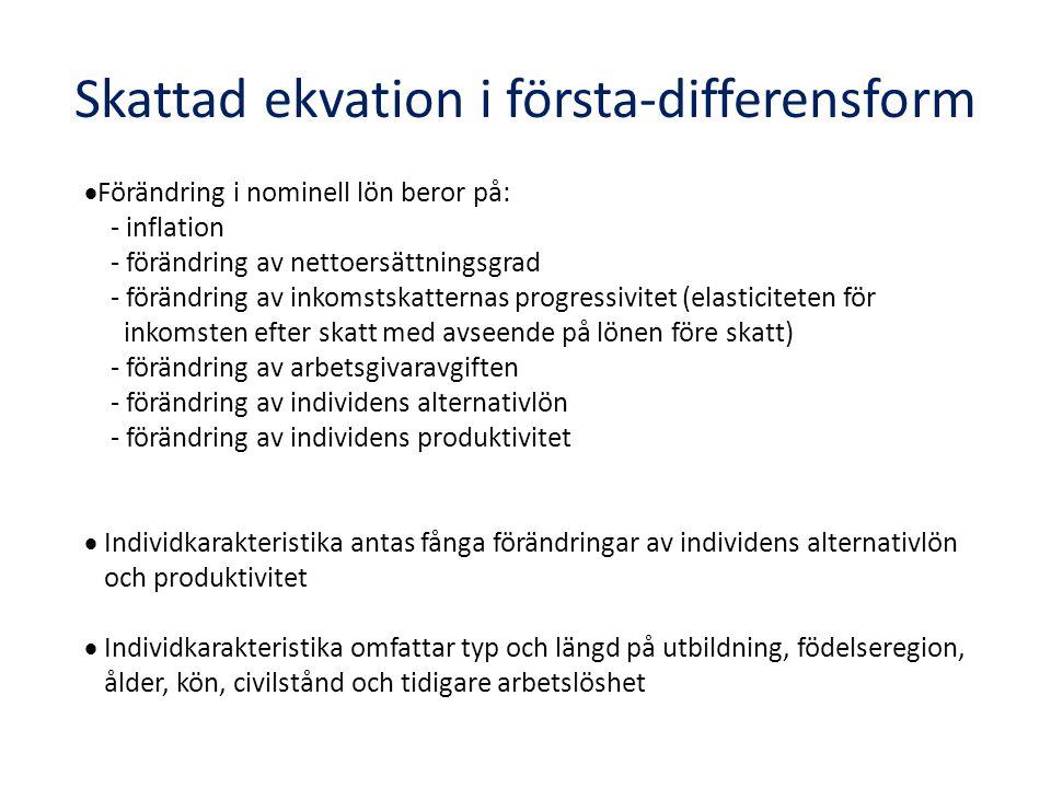 Skattad ekvation i första-differensform  Förändring i nominell lön beror på: - inflation - förändring av nettoersättningsgrad - förändring av inkomstskatternas progressivitet (elasticiteten för inkomsten efter skatt med avseende på lönen före skatt) - förändring av arbetsgivaravgiften - förändring av individens alternativlön - förändring av individens produktivitet  Individkarakteristika antas fånga förändringar av individens alternativlön och produktivitet  Individkarakteristika omfattar typ och längd på utbildning, födelseregion, ålder, kön, civilstånd och tidigare arbetslöshet