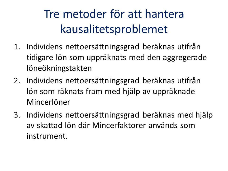 Tre metoder för att hantera kausalitetsproblemet 1.Individens nettoersättningsgrad beräknas utifrån tidigare lön som uppräknats med den aggregerade löneökningstakten 2.Individens nettoersättningsgrad beräknas utifrån lön som räknats fram med hjälp av uppräknade Mincerlöner 3.Individens nettoersättningsgrad beräknas med hjälp av skattad lön där Mincerfaktorer används som instrument.