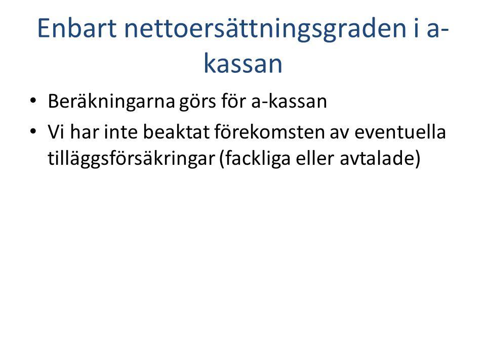 Enbart nettoersättningsgraden i a- kassan Beräkningarna görs för a-kassan Vi har inte beaktat förekomsten av eventuella tilläggsförsäkringar (fackliga eller avtalade)