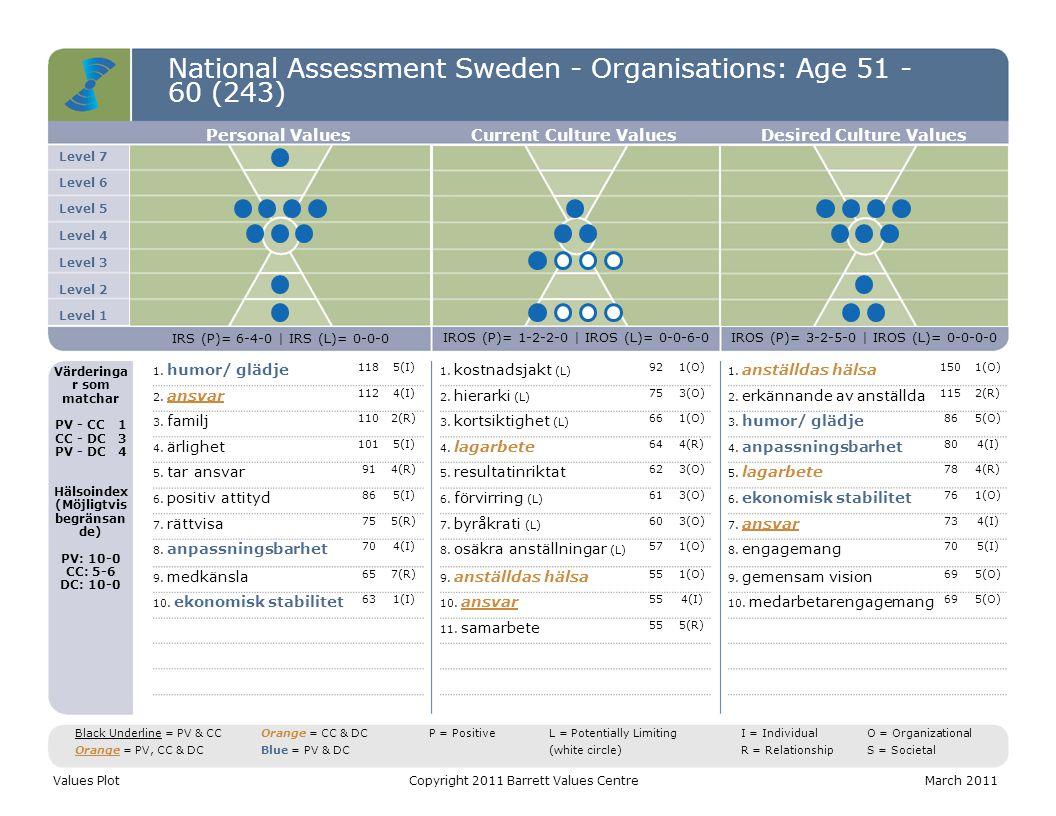 National Assessment Sweden - Organisations: Age 51 - 60 (243) Level 7 Level 6 Level 5 Level 4 Level 3 Level 2 Level 1 Personal ValuesCurrent Culture ValuesDesired Culture Values IRS (P)= 6-4-0 | IRS (L)= 0-0-0 IROS (P)= 1-2-2-0 | IROS (L)= 0-0-6-0IROS (P)= 3-2-5-0 | IROS (L)= 0-0-0-0 Värderinga r som matchar PV - CC1 CC - DC3 PV - DC4 Hälsoindex (Möjligtvis begränsan de) PV: 10-0 CC: 5-6 DC: 10-0 1.