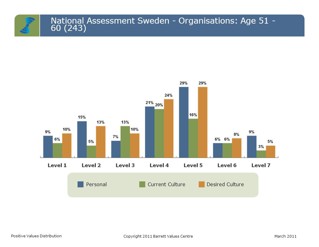 National Assessment Sweden - Organisations: Age 51 - 60 (243) Common Good Transformation Self-Interest Cultural Entropy CTSCopyright 2011 Barrett Values CentreMarch 2011 Personal ValuesCurrent Culture Values Desired Culture Values