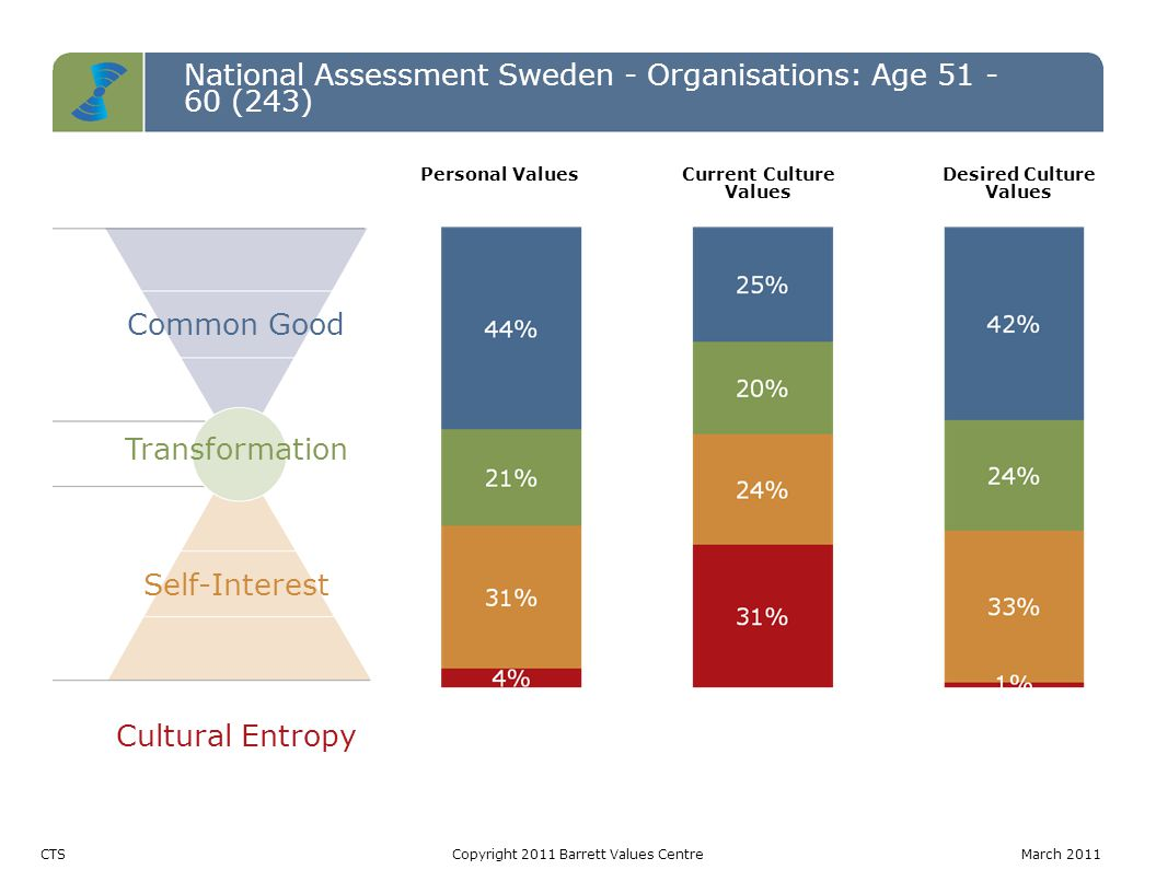 National Assessment Sweden - Organisations: Age 51 - 60 (243) Common Good Transformation Self-Interest Cultural Entropy CTSCopyright 2011 Barrett Valu