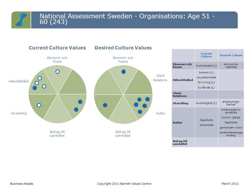 National Assessment Sweden - Organisations: Age 51 - 60 (243) Entropy TableCopyright 2011 Barrett Values Centre March 2011 LevelPotentially Limiting Values (votes) Percentage Entropy 3 hierarki (75) förvirring (61) byråkrati (60) långa arbetstider (44) makt (32) håller på information (29) silomentalitet (6) 307 out of 625: 13% of total votes 2 intern konkurrens (41) skyller på varandra (36) manipulation (25) imperiebyggande (16) 118 out of 253: 5% of total votes 1 kostnadsjakt (92) kortsiktighet (66) osäkra anställningar (57) kontroll (36) utnyttjande (33) försiktighet (22) 306 out of 443: 13% of total votes Total731 out of 243031% of total votes This is a high level of entropy requiring cultural and structural transformation, and leadership development.