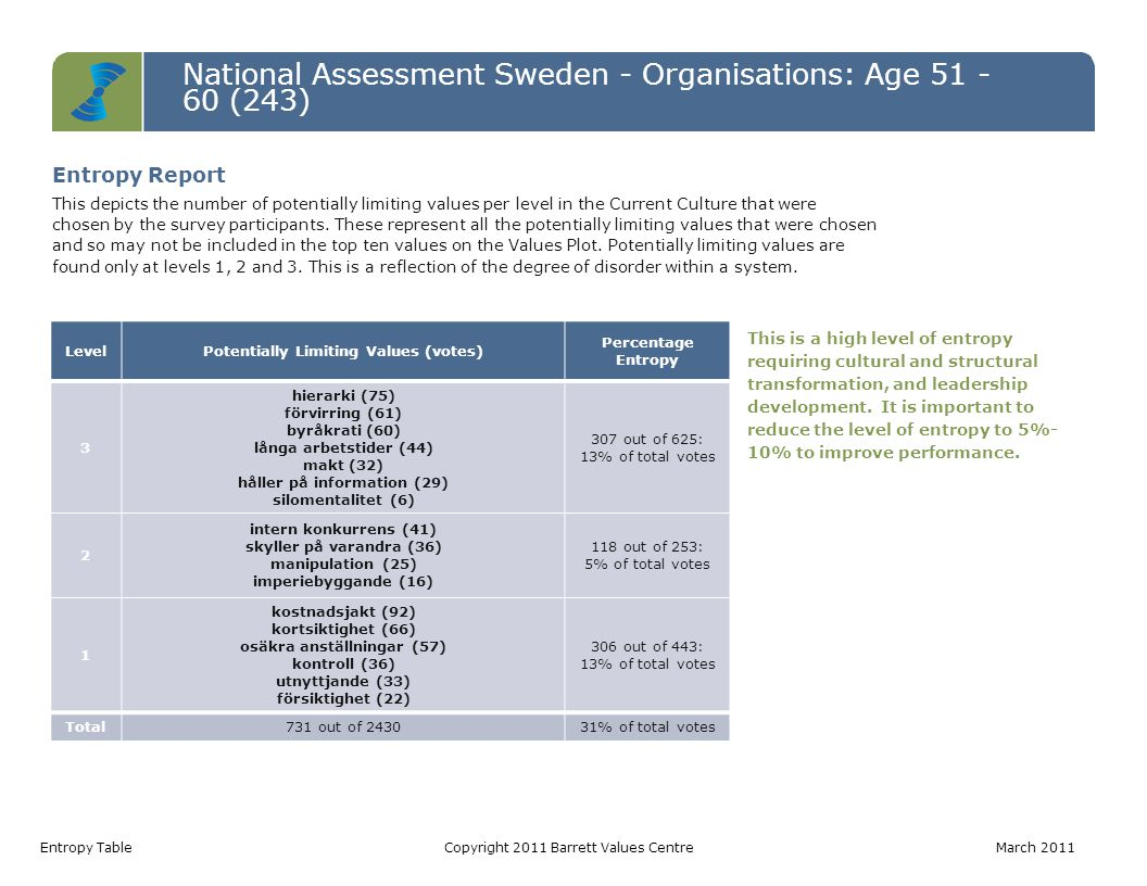 National Assessment Sweden - Organisations: Age 51 - 60 (243) Entropy TableCopyright 2011 Barrett Values Centre March 2011 LevelPotentially Limiting V