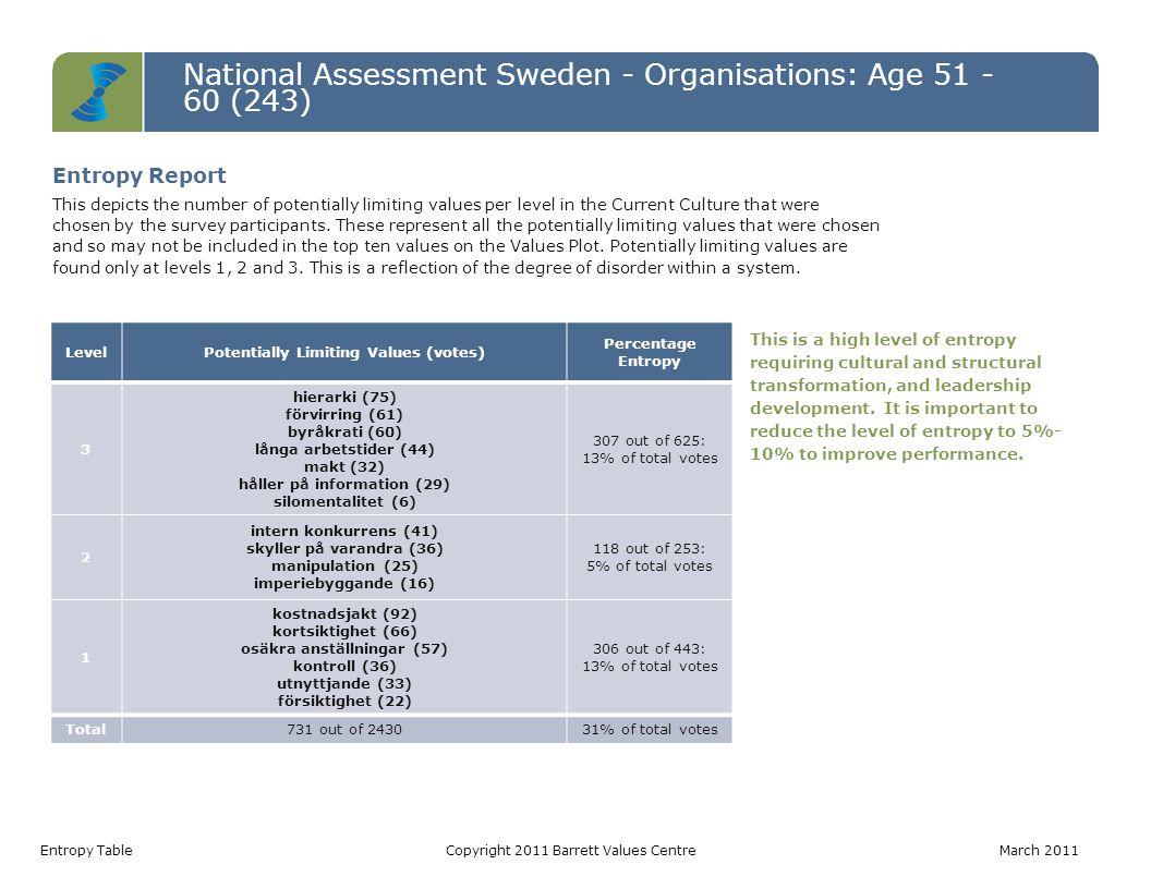 National Assessment Sweden - Organisations: Age 51 - 60 (243) Values Jumps TableCopyright 2011 Barrett Values Centre March 2011 Value Current Culture Votes Desired Culture Votes Jump anställdas hälsa5515095 erkännande av anställda3311582 balans hem/arbete216645 medarbetartillfredsställelse135441 humor/ glädje468640 anpassningsbarhet428038 öppen kommunikation225937 ekonomisk stabilitet407636 medarbetarengagemang376932 effektivitet285830 coaching/ mentorskap164630 entusiasm144430 långsiktighet83830 Values Jumps A value jump occurs when there are more votes for a value in the Desired Culture than in the Current Culture.