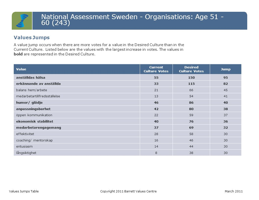 National Assessment Sweden - Organisations: Age 51 - 60 (243) Values Jumps TableCopyright 2011 Barrett Values Centre March 2011 Value Current Culture