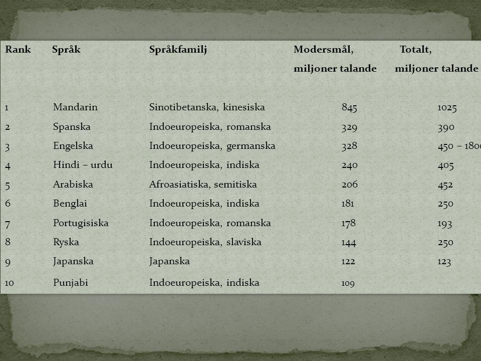 Rank SpråkSpråkfamiljModersmål, Totalt, miljoner talande 1 MandarinSinotibetanska, kinesiska8451025 2SpanskaIndoeuropeiska, romanska329390 3EngelskaIn
