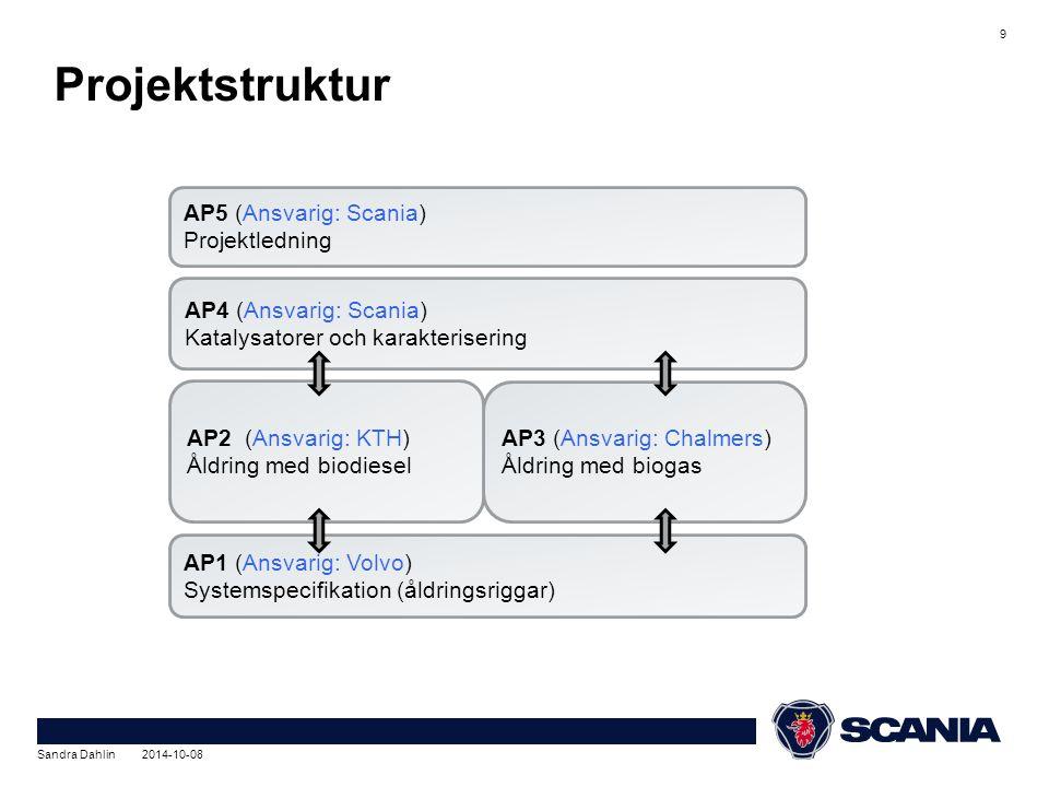 Projektstruktur 9 AP3 (Ansvarig: Chalmers) Åldring med biogas AP1 (Ansvarig: Volvo) Systemspecifikation (åldringsriggar) AP4 (Ansvarig: Scania) Katalysatorer och karakterisering AP2 (Ansvarig: KTH) Åldring med biodiesel AP5 (Ansvarig: Scania) Projektledning Sandra Dahlin 2014-10-08