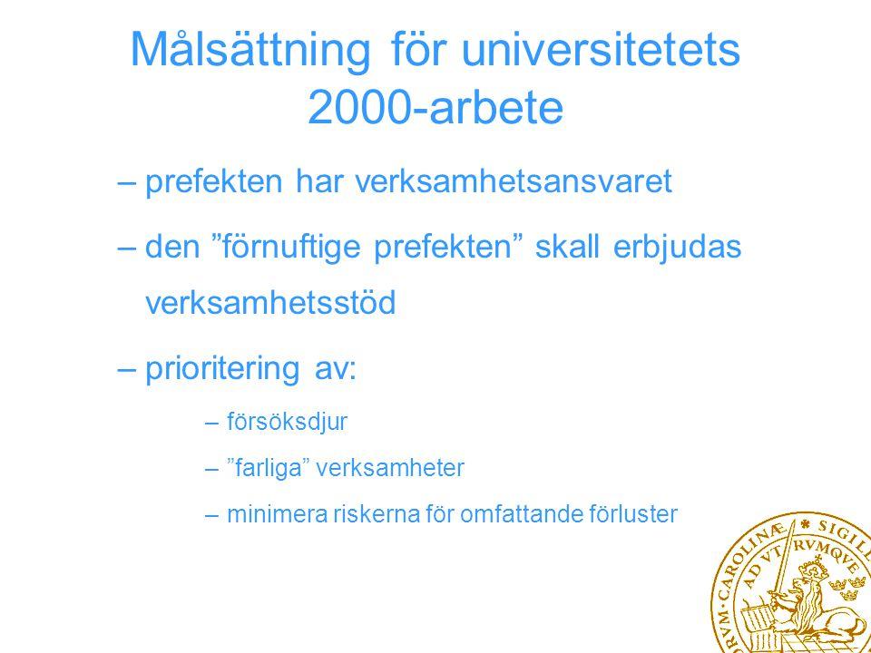 Målsättning för universitetets 2000-arbete –prefekten har verksamhetsansvaret –den förnuftige prefekten skall erbjudas verksamhetsstöd –prioritering av: –försöksdjur – farliga verksamheter –minimera riskerna för omfattande förluster