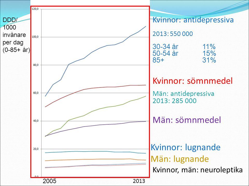Män: antidepressiva 2013: 285 000 Kvinnor: sömnmedel Kvinnor: antidepressiva 2013: 550 000 30-34 år11% 50-54 år 15% 85+ 31% Män: sömnmedel Kvinnor, mä