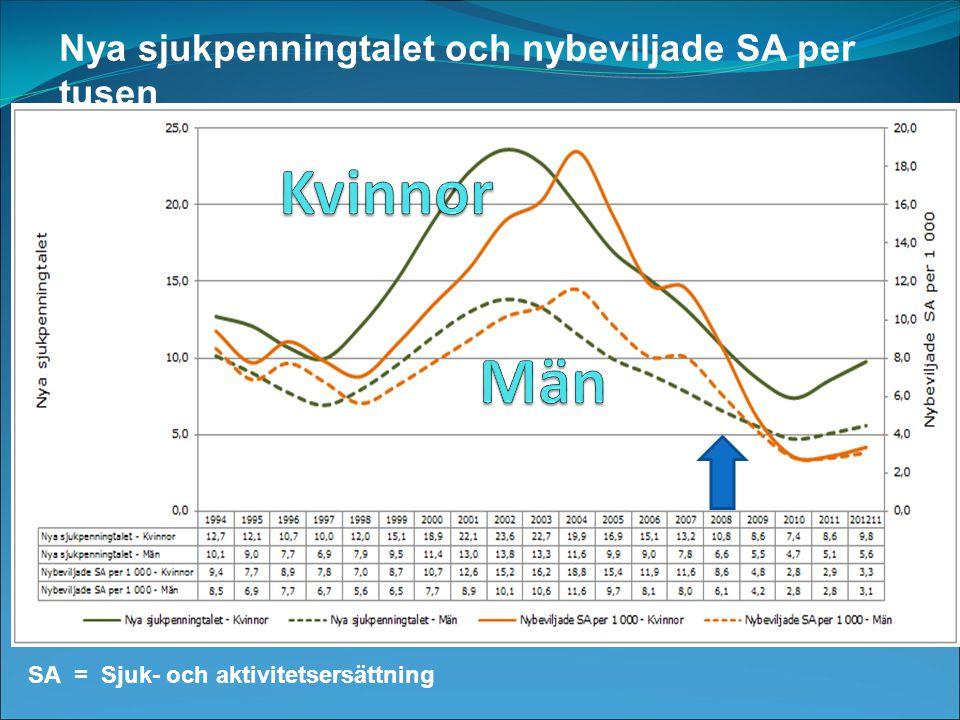 Nya sjukpenningtalet och nybeviljade SA per tusen SA = Sjuk- och aktivitetsersättning